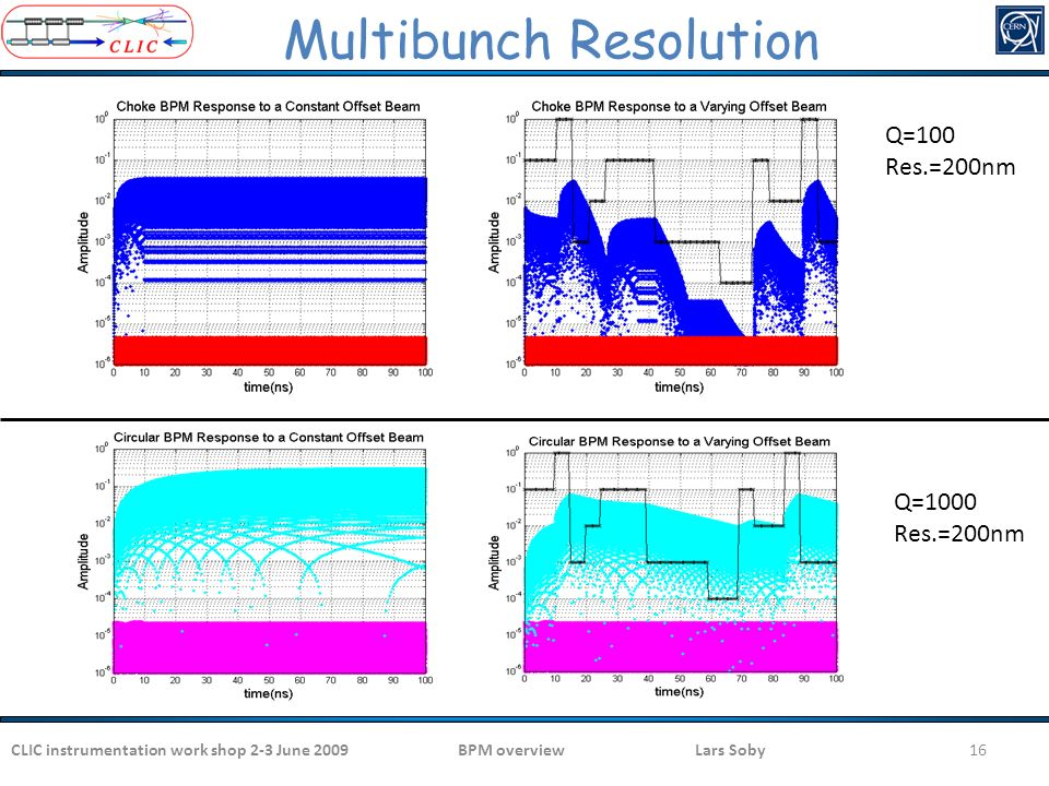 Multibunch Resolution Q=100 Res.=200nm Q=1000 Res.=200nm 16 CLIC instrumentation work shop 2-3 June 200916BPM overview Lars Soby