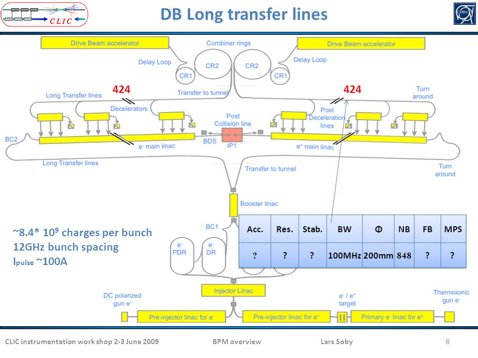 CLIC instrumentation work shop 2-3 June 20098 DB Long transfer lines 424 ~8.4* 10 9 charges per bunch 12GHz bunch spacing I pulse ~100A BPM overview Lars Soby
