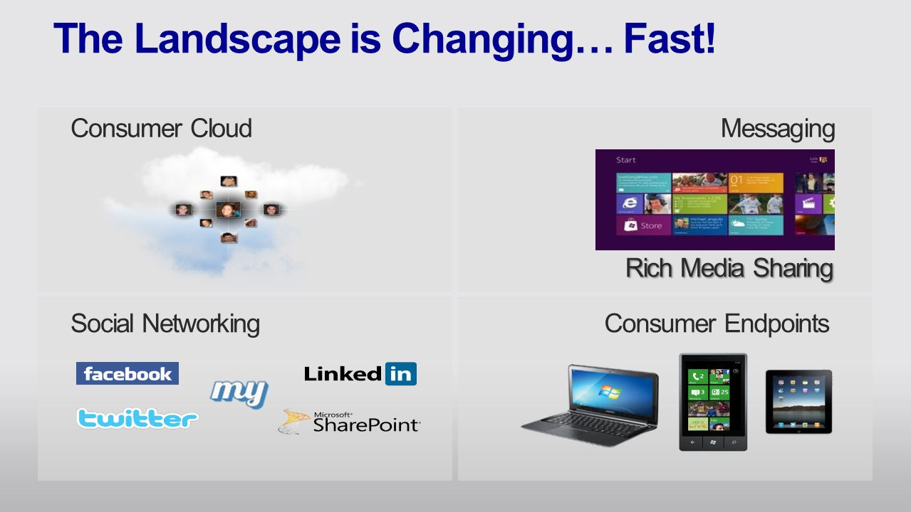 5 consumer cloud social networking messaging rich media sharing consumer endpoints - Account Technology