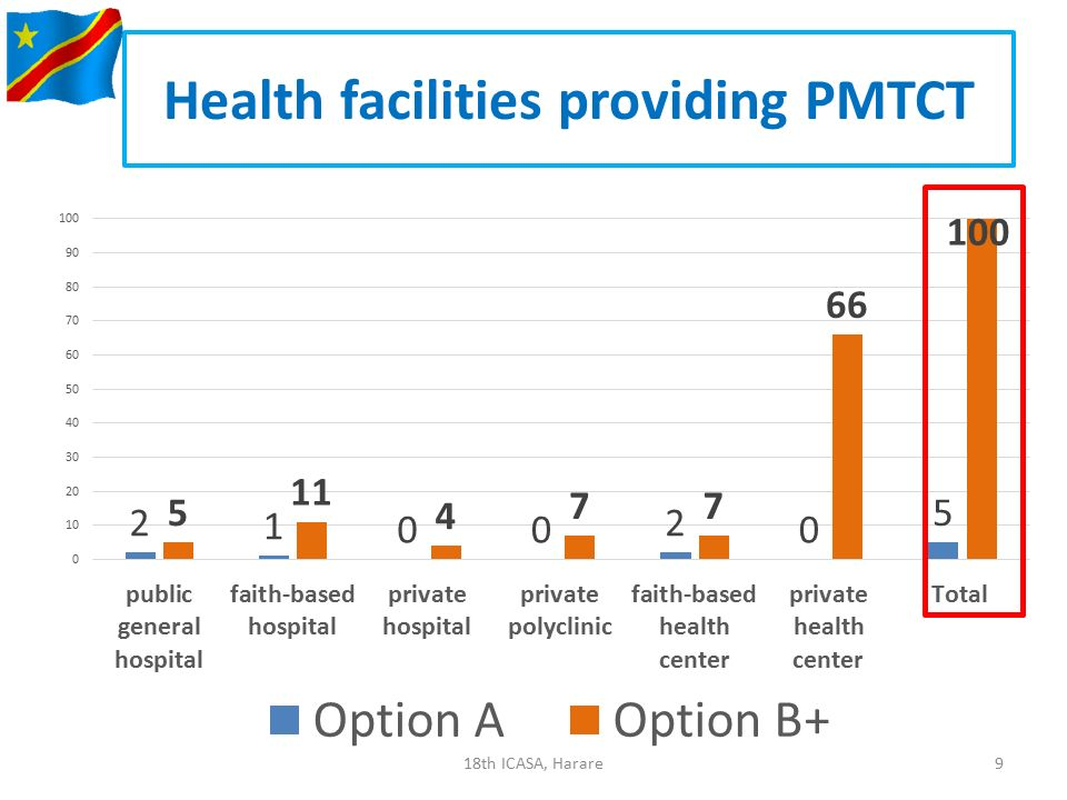 Health facilities providing PMTCT 918th ICASA, Harare