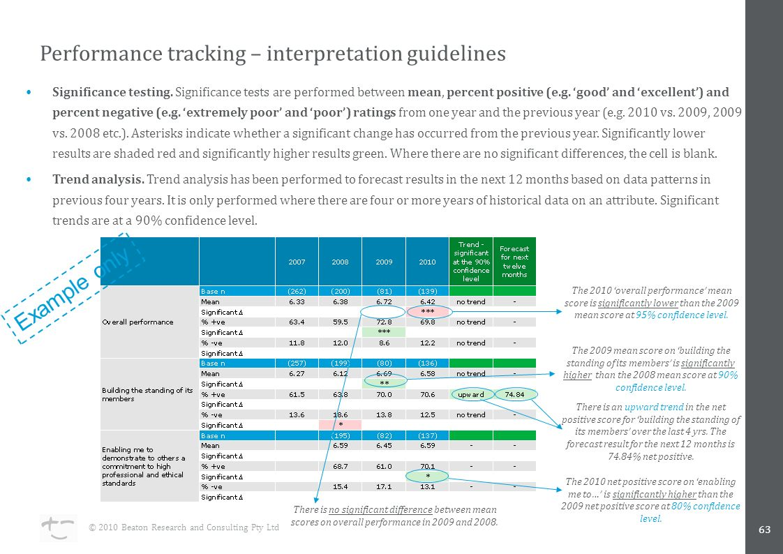 63 Performance tracking – interpretation guidelines © 2010 Beaton Research and Consulting Pty Ltd The 2010 'overall performance' mean score is significantly lower than the 2009 mean score at 95% confidence level.