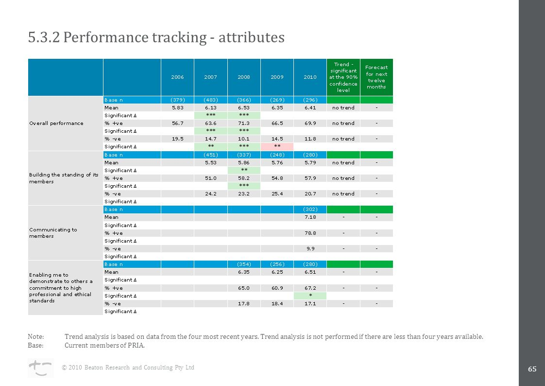 5.3.2 Performance tracking - attributes 65 © 2010 Beaton Research and Consulting Pty Ltd Note:Trend analysis is based on data from the four most recent years.