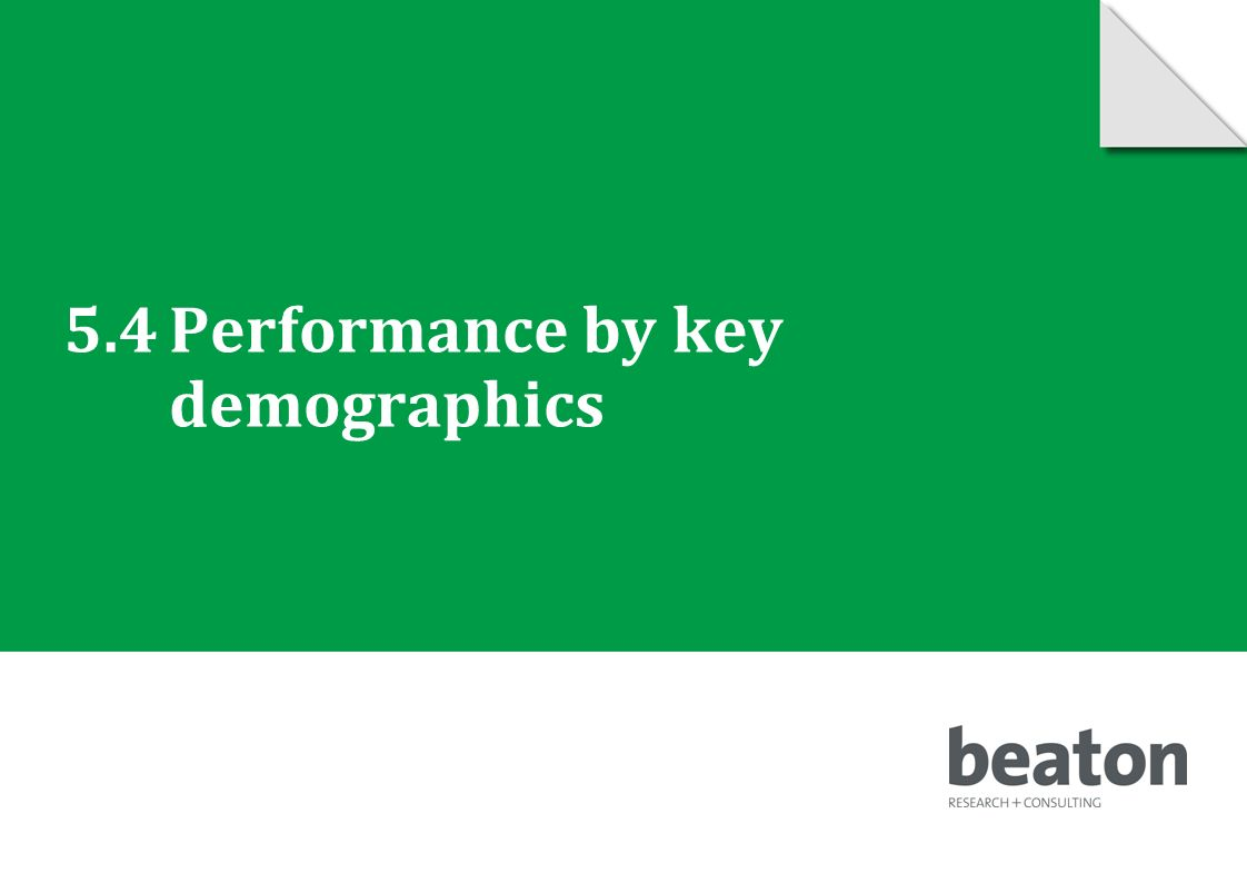 5.4Performance by key demographics © 2010 Beaton Research and Consulting Pty Ltd 69