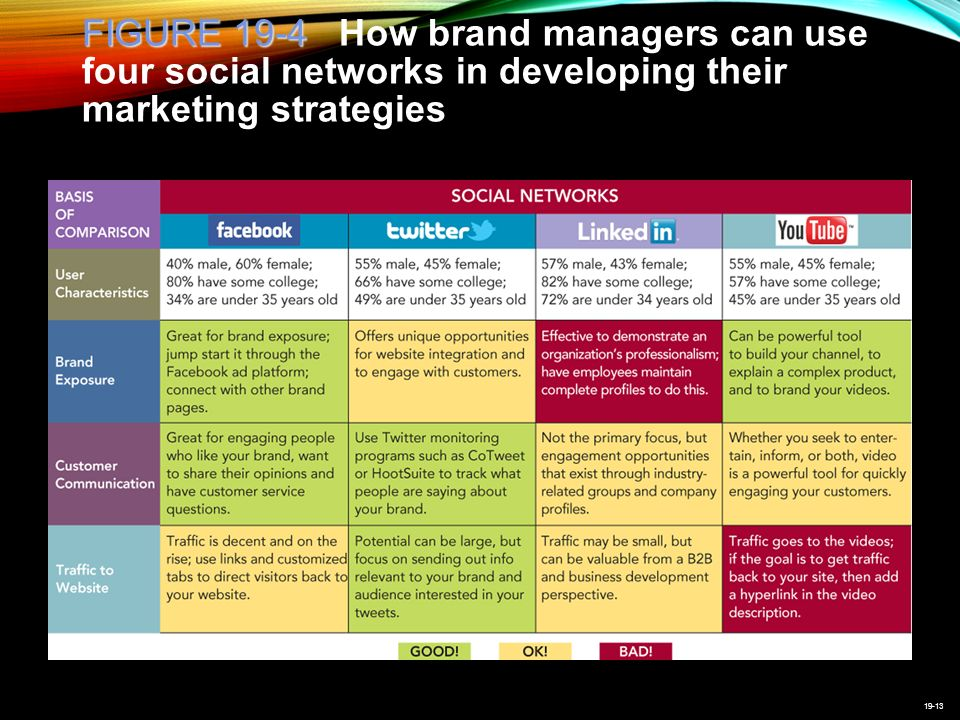 19-13 FIGURE 19-4 FIGURE 19-4 How brand managers can use four social networks in developing their marketing strategies
