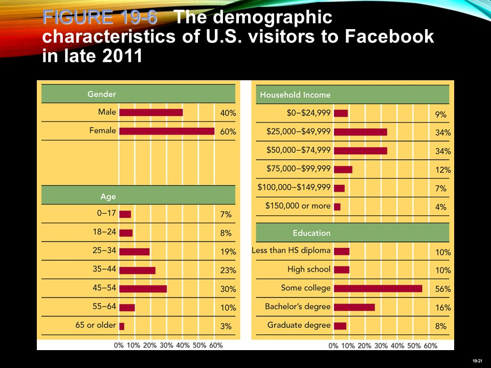 19-21 FIGURE 19-6 FIGURE 19-6 The demographic characteristics of U.S.
