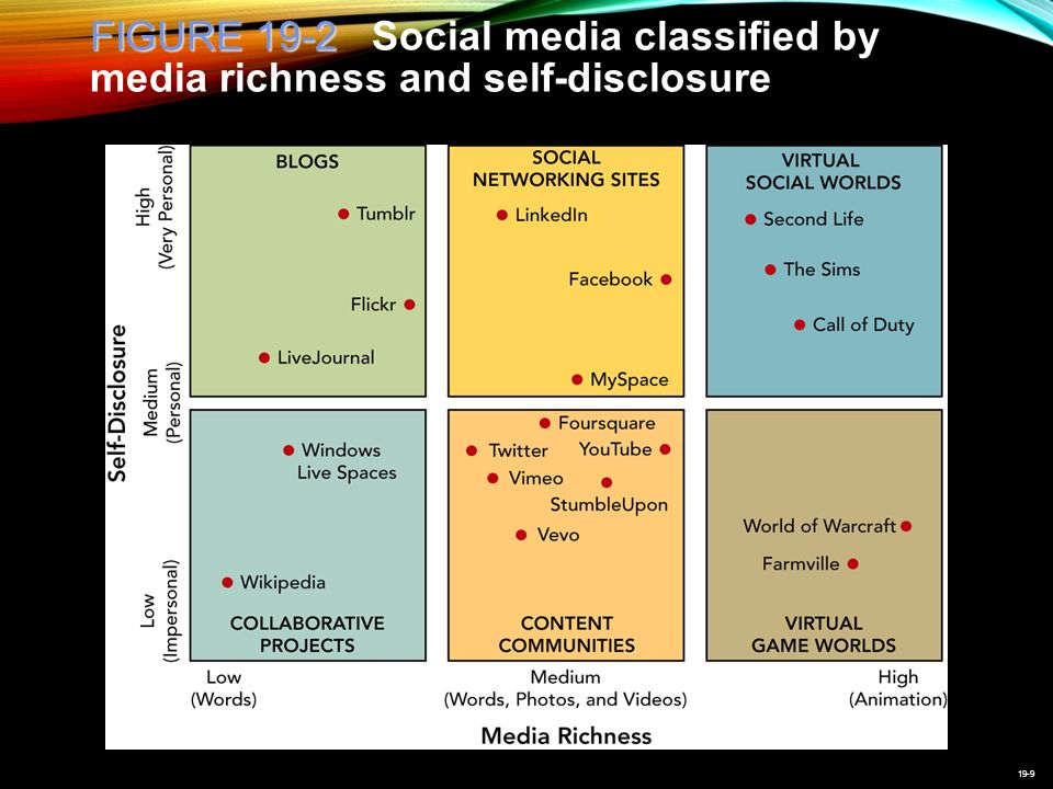 19-9 FIGURE 19-2 FIGURE 19-2 Social media classified by media richness and self-disclosure