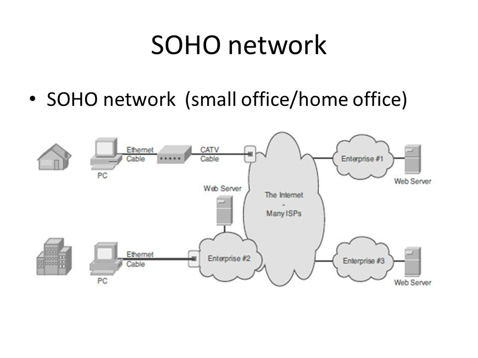 CCNA Tími 1. Network Icons SOHO network SOHO network (small office ...