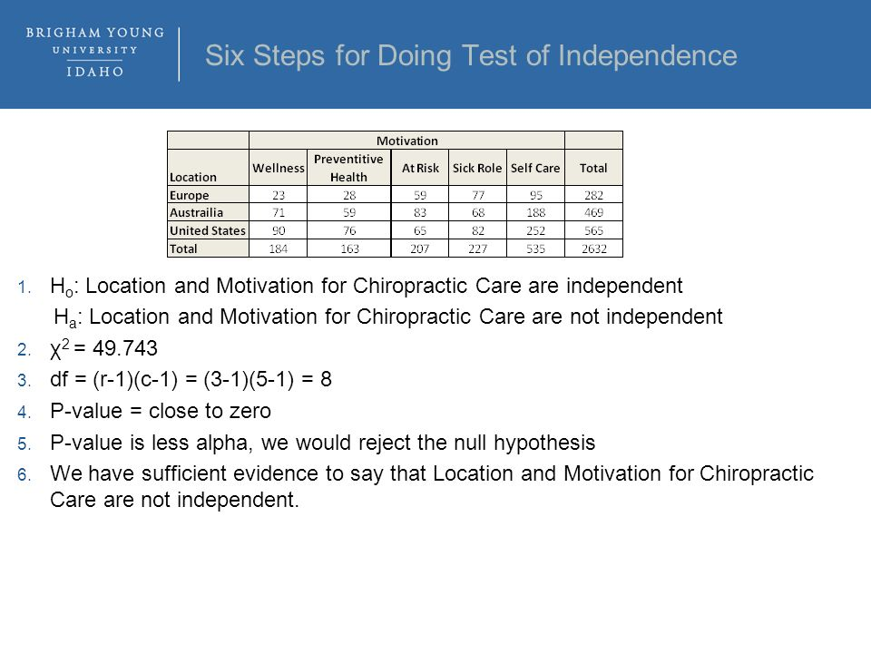 Six Steps for Doing Test of Independence 1.