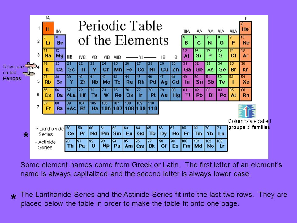 Arranging the elements chapter 5 section 1 p vocabulary 1riodic 2 rows are called periods columns are called groups or families some element names come from greek urtaz