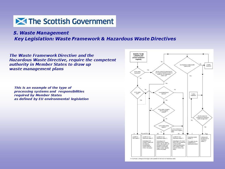 Key Legislation: Waste Framework & Hazardous Waste Directives The Waste Framework Directive and the Hazardous Waste Directive, require the competent authority in Member States to draw up waste management plans 5.
