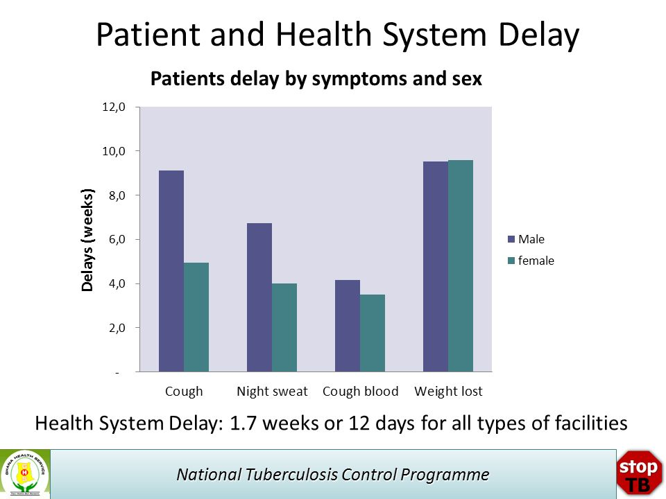 National Tuberculosis Control Programme Patient and Health System Delay Health System Delay: 1.7 weeks or 12 days for all types of facilities