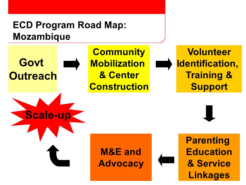 ECD Program Road Map: Mozambique Govt Outreach Community Mobilization & Center Construction Volunteer Identification, Training & Support Parenting Education & Service Linkages M&E and Advocacy Scale-up