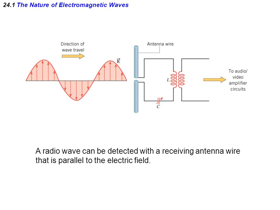 slide_5 chapter 24 electromagnetic waves the nature of electromagnetic Wave Diagram Labeled at crackthecode.co