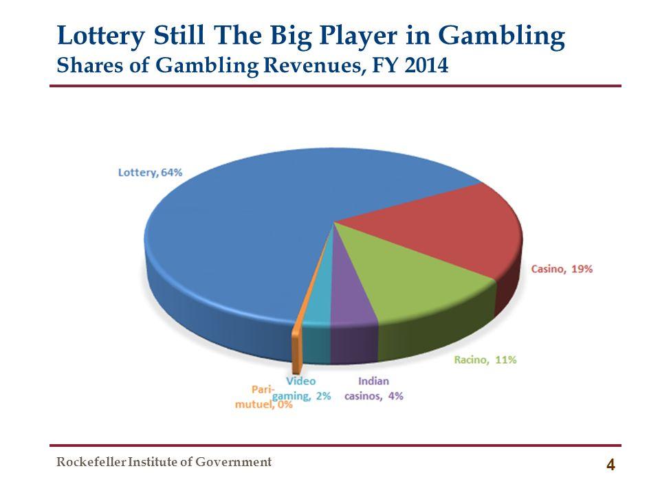 Federal revenue from gambling gambling den dead frontier cheat