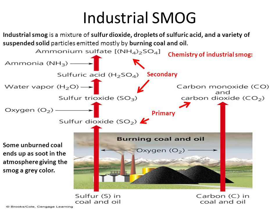 Industrial SMOG Industrial smog is a mixture of sulfur dioxide, droplets of sulfuric acid, and a variety of suspended solid particles emitted mostly by burning coal and oil.