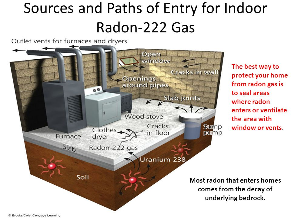 Sources and Paths of Entry for Indoor Radon-222 Gas The best way to protect your home from radon gas is to seal areas where radon enters or ventilate the area with window or vents.
