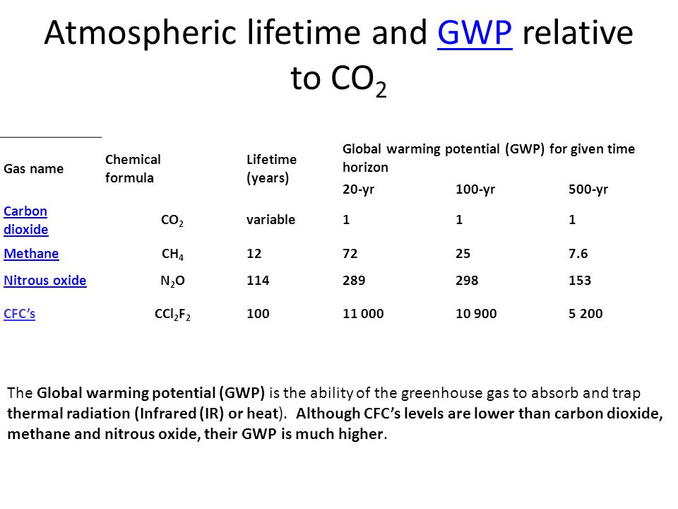 Atmospheric lifetime and GWP relative to CO 2GWP Gas name Chemical formula Lifetime (years) Global warming potential (GWP) for given time horizon 20-yr100-yr500-yr Carbon dioxide CO 2 variable111 MethaneCH 4 1272257.6 Nitrous oxideN2ON2O114289298153 CFC'sCCl 2 F 2 10011 00010 9005 200 The Global warming potential (GWP) is the ability of the greenhouse gas to absorb and trap thermal radiation (Infrared (IR) or heat).