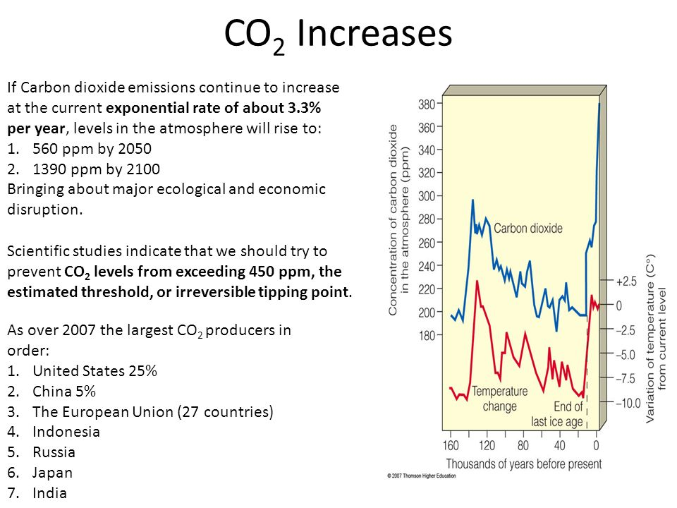 CO 2 Increases If Carbon dioxide emissions continue to increase at the current exponential rate of about 3.3% per year, levels in the atmosphere will rise to: 1.560 ppm by 2050 2.1390 ppm by 2100 Bringing about major ecological and economic disruption.