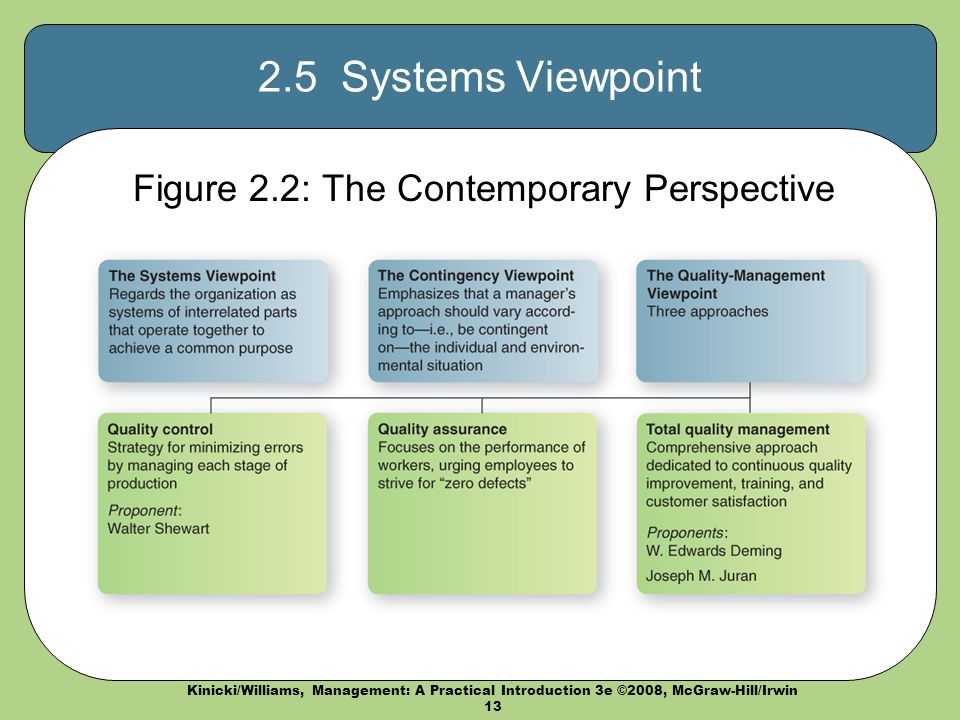 Kinicki/Williams, Management: A Practical Introduction 3e ©2008, McGraw-Hill/Irwin 13 2.5 Systems Viewpoint Figure 2.2: The Contemporary Perspective