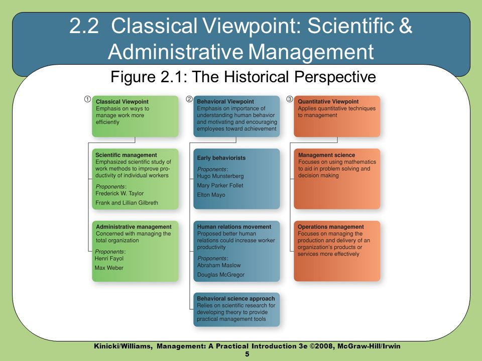 Kinicki/Williams, Management: A Practical Introduction 3e ©2008, McGraw-Hill/Irwin 5 2.2 Classical Viewpoint: Scientific & Administrative Management Figure 2.1: The Historical Perspective