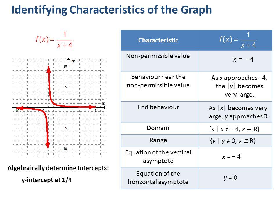 Math rational functions basic graph characteri stics transforma 8 characteristic ccuart Choice Image