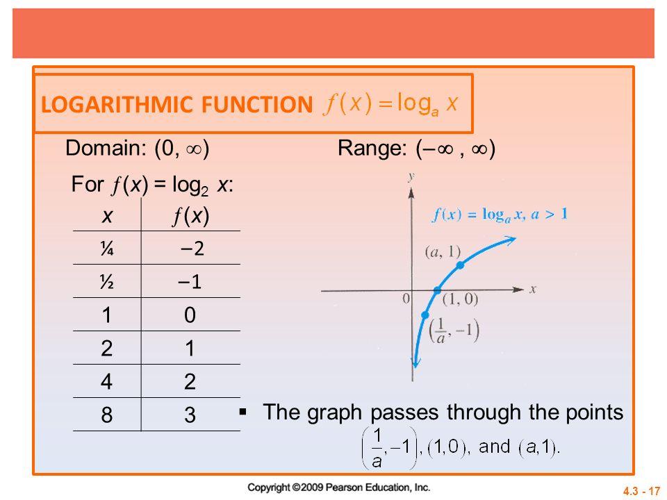 Logarithmic function