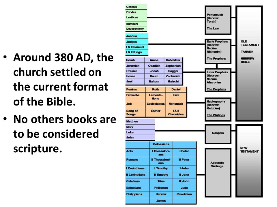 Around 380 AD, the church settled on the current format of the Bible.
