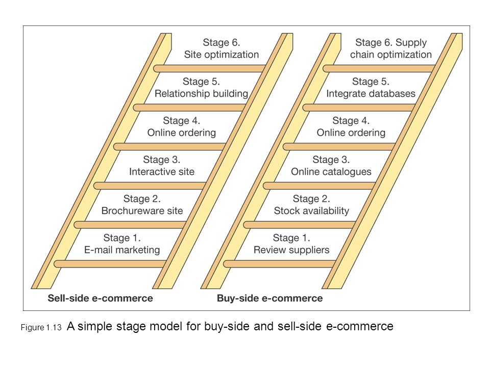 Figure 1.13 A simple stage model for buy-side and sell-side e-commerce