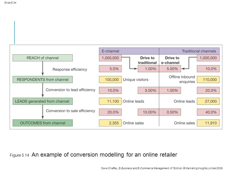 Slide 5.34 Dave Chaffey, E-Business and E-Commerce Management, 4 th Edition, © Marketing Insights Limited 2009 Figure 5.14 An example of conversion modelling for an online retailer