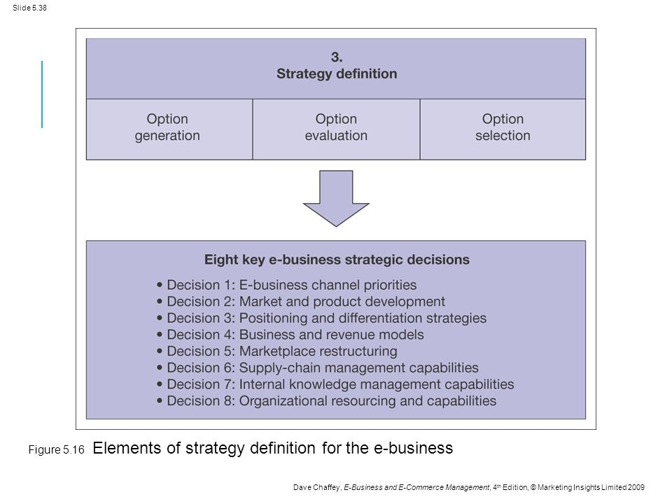 Slide 5.38 Dave Chaffey, E-Business and E-Commerce Management, 4 th Edition, © Marketing Insights Limited 2009 Figure 5.16 Elements of strategy definition for the e-business