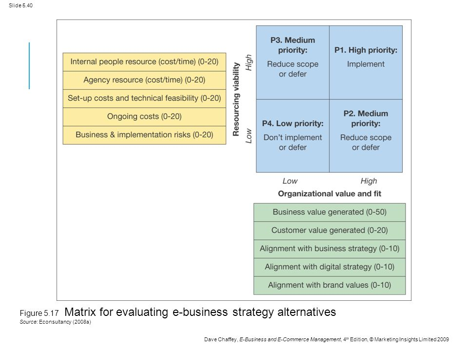 Slide 5.40 Dave Chaffey, E-Business and E-Commerce Management, 4 th Edition, © Marketing Insights Limited 2009 Figure 5.17 Matrix for evaluating e-business strategy alternatives Source: Econsultancy (2008a)