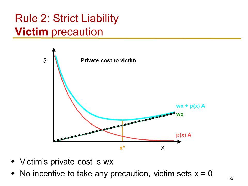 55 Rule 2: Strict Liability Victim precaution x $ p(x) A wx wx + p(x) A x*  Victim's private cost is wx  No incentive to take any precaution, victim sets x = 0 Private cost to victim