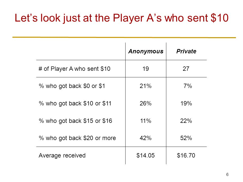 6 Let's look just at the Player A's who sent $10 $16.70$14.05Average received 52%42% who got back $20 or more 22%11% who got back $15 or $16 19%26% who got back $10 or $11 7%21% who got back $0 or $1 2719# of Player A who sent $10 PrivateAnonymous