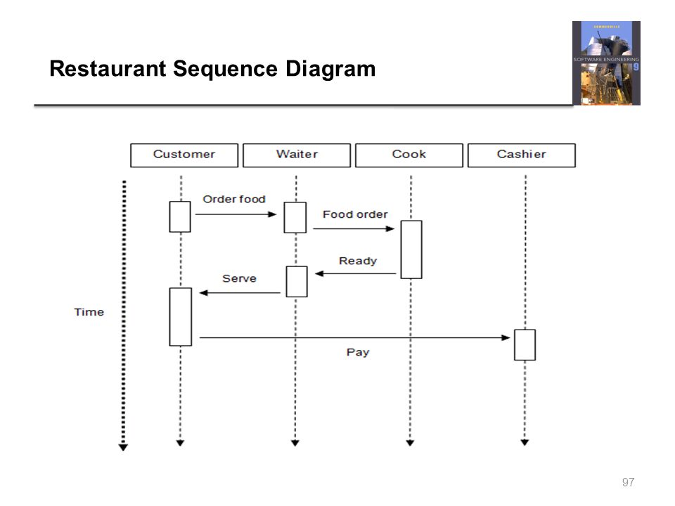 Chapter 3 requirements engineering 1 video tutorials software 97 restaurant sequence diagram 97 ccuart Image collections