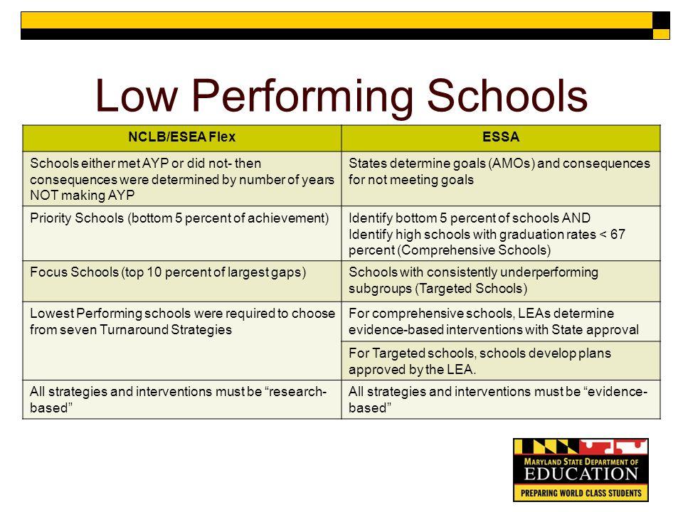 11 Low Performing Schools ...