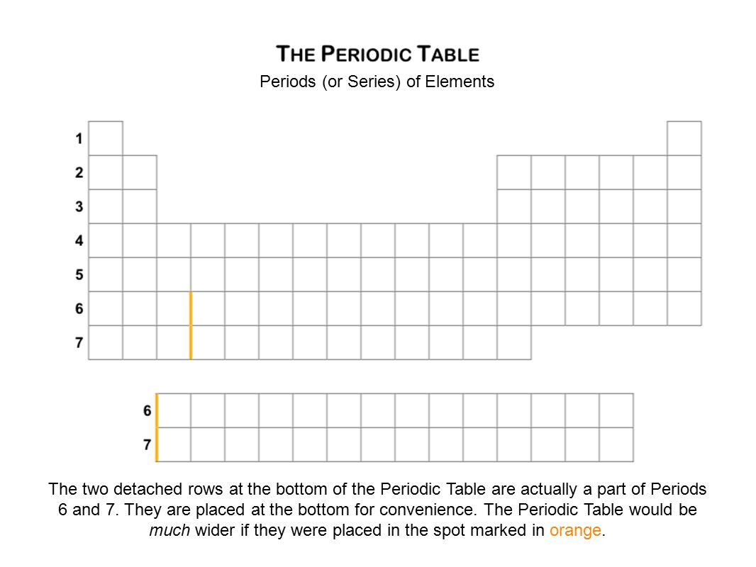 The periodic table organizing the elements basic layout the periods or series of elements the two detached rows at the bottom of the gamestrikefo Images