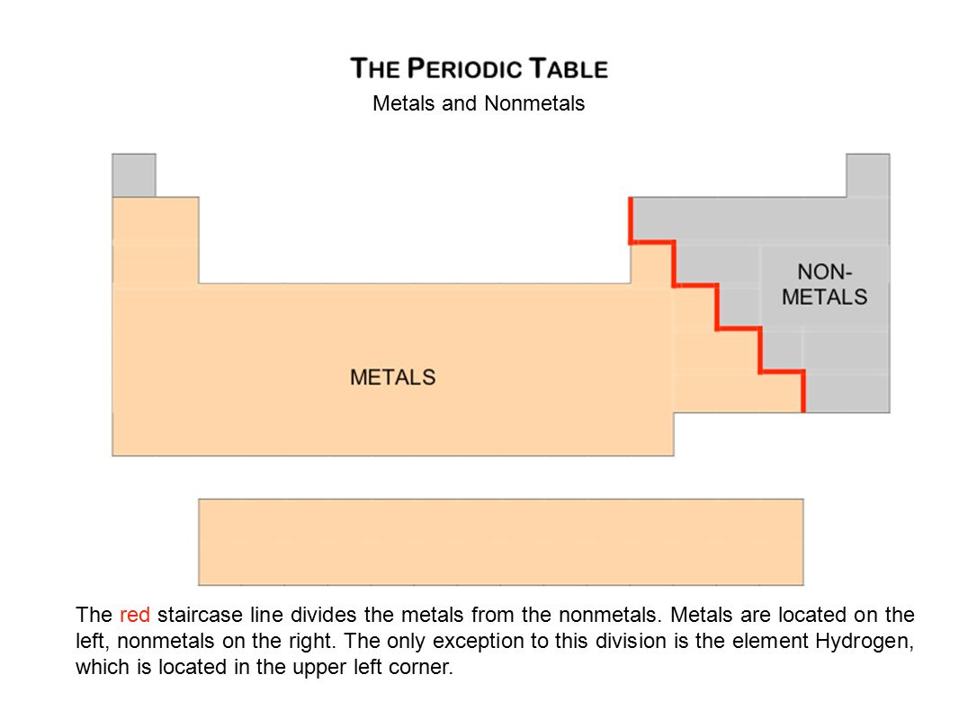 List of nonmetals on the periodic table images periodic table images the periodic table organizing the elements basic layout the metals and nonmetals the red staircase line gamestrikefo Images