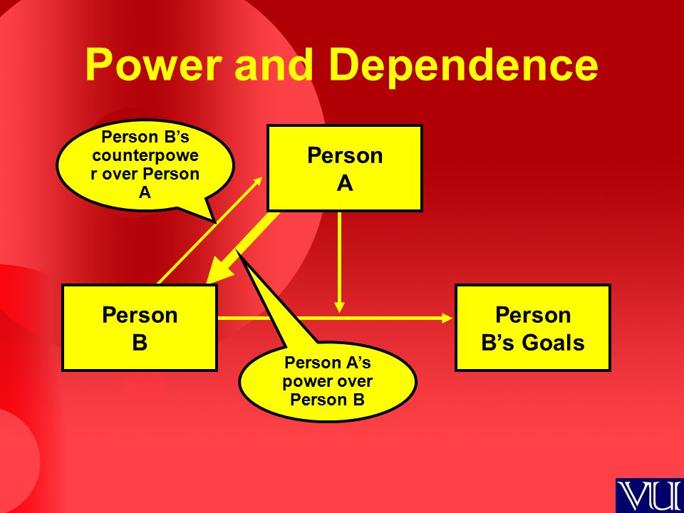Power and Dependence Person A Person B's Goals Person B Person B's counterpowe r over Person A Person A's power over Person B