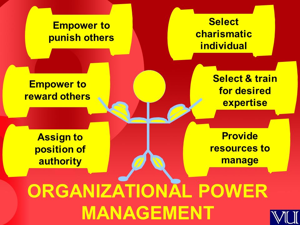 Empower to reward others Select & train for desired expertise Empower to punish others Assign to position of authority Select charismatic individual Provide resources to manage ORGANIZATIONAL POWER MANAGEMENT