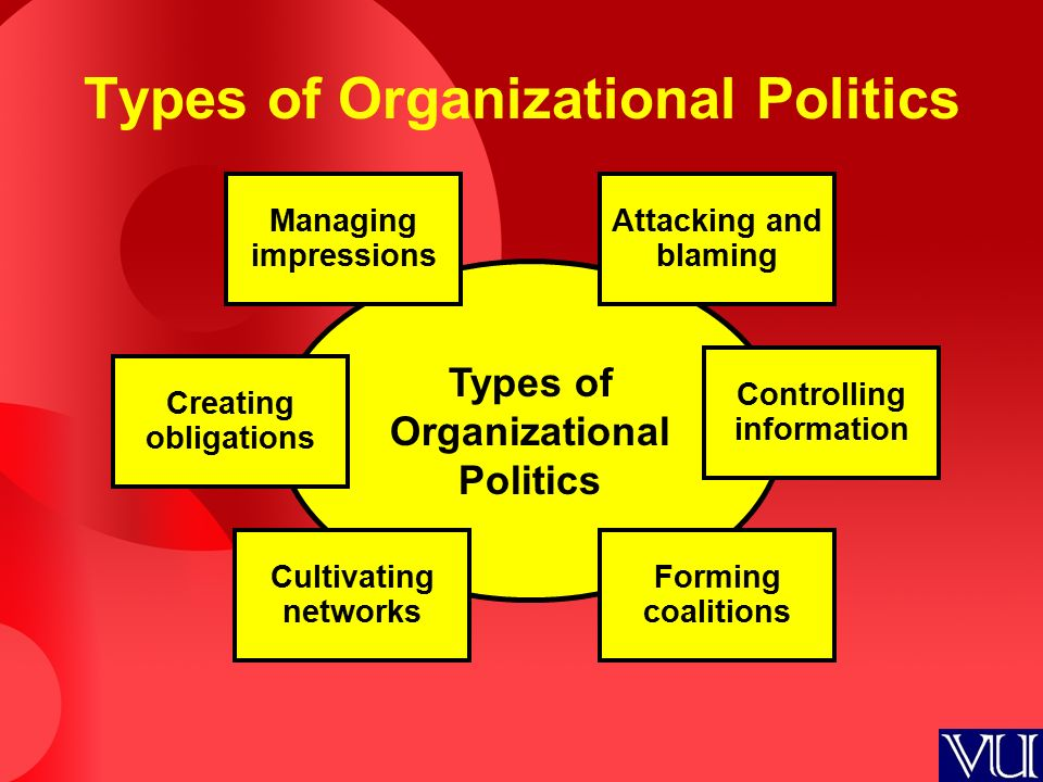 Types of Organizational Politics Managing impressions Attacking and blaming Creating obligations Cultivating networks Types of Organizational Politics