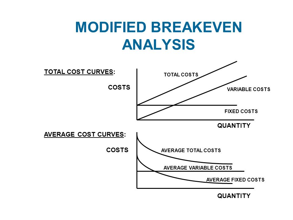 what is a breakeven analysis