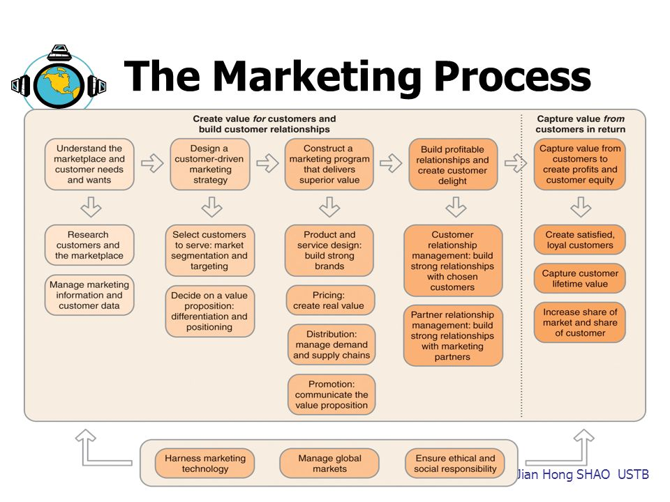 marketing management marketplace quarter 3 decision Part the marketing process i being discussed as a relevant management function in 1976 marketing strategy is the development of a response to the marketplace.