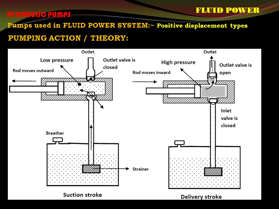 Pumps used in FLUID POWER SYSTEM:~ Positive displacement types PUMPING ACTION / THEORY: FLUID POWER HYDRAULIC PUMPS