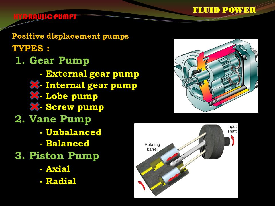 Positive displacement pumps TYPES : 1.