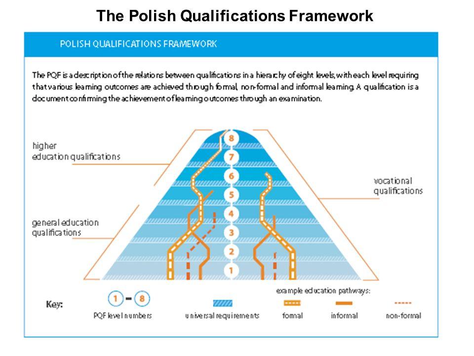 The Polish Qualifications Framework