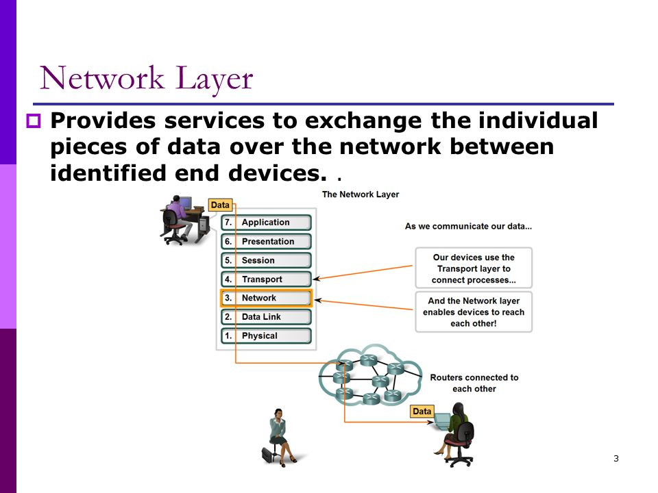 Network layer 1 osi network layer osi model layer 3 tcpip 3 network ccuart Images