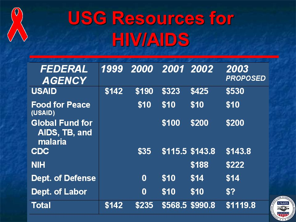 USG Resources for HIV/AIDS