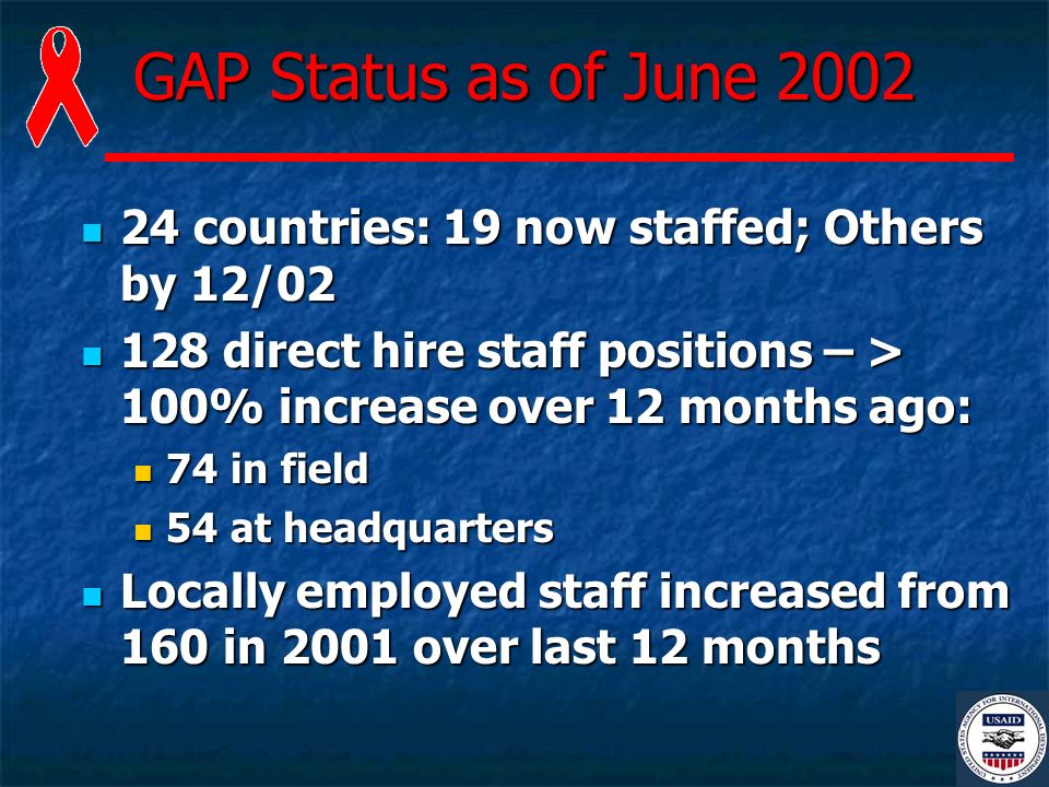 GAP Status as of June 2002 24 countries: 19 now staffed; Others by 12/02 24 countries: 19 now staffed; Others by 12/02 128 direct hire staff positions – > 100% increase over 12 months ago: 128 direct hire staff positions – > 100% increase over 12 months ago: 74 in field 74 in field 54 at headquarters 54 at headquarters Locally employed staff increased from 160 in 2001 over last 12 months Locally employed staff increased from 160 in 2001 over last 12 months