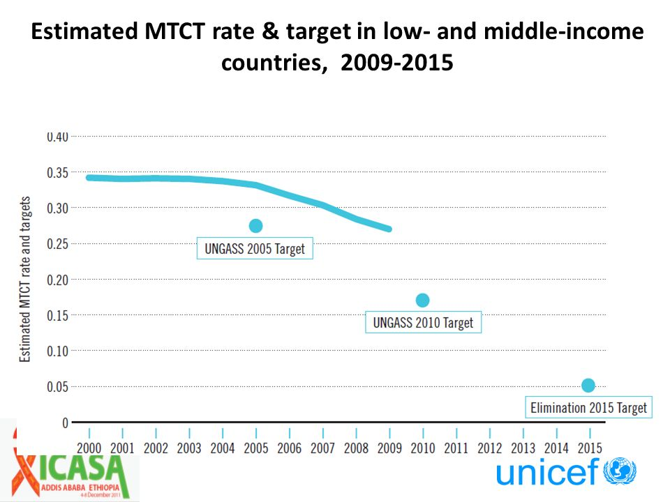 Estimated MTCT rate & target in low- and middle-income countries, 2009-2015