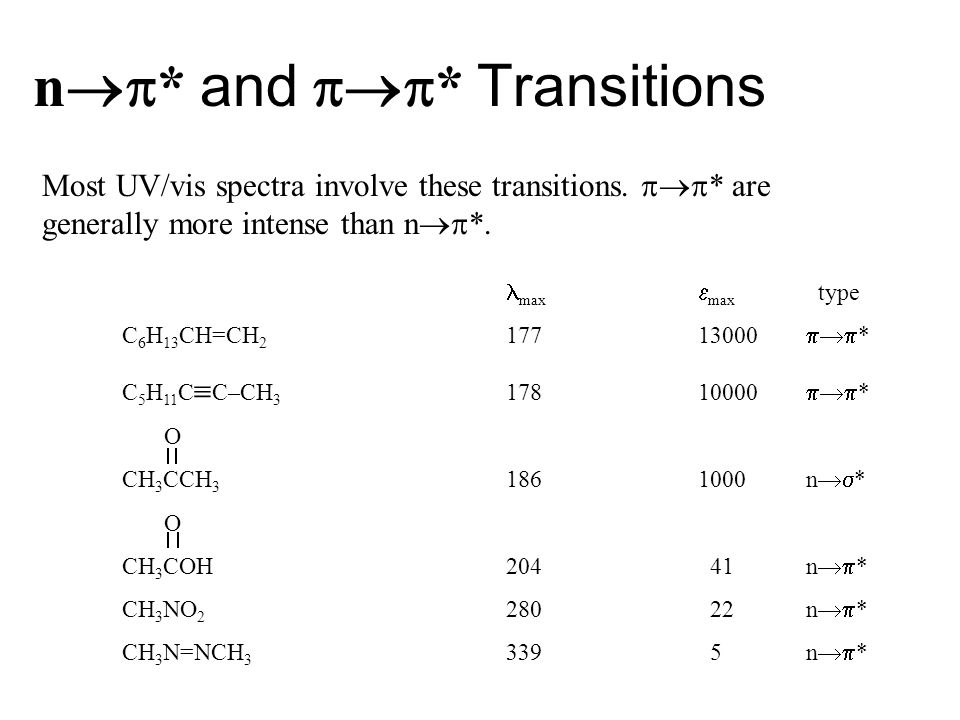 n  * and  * Transitions Most UV/vis spectra involve these transitions.